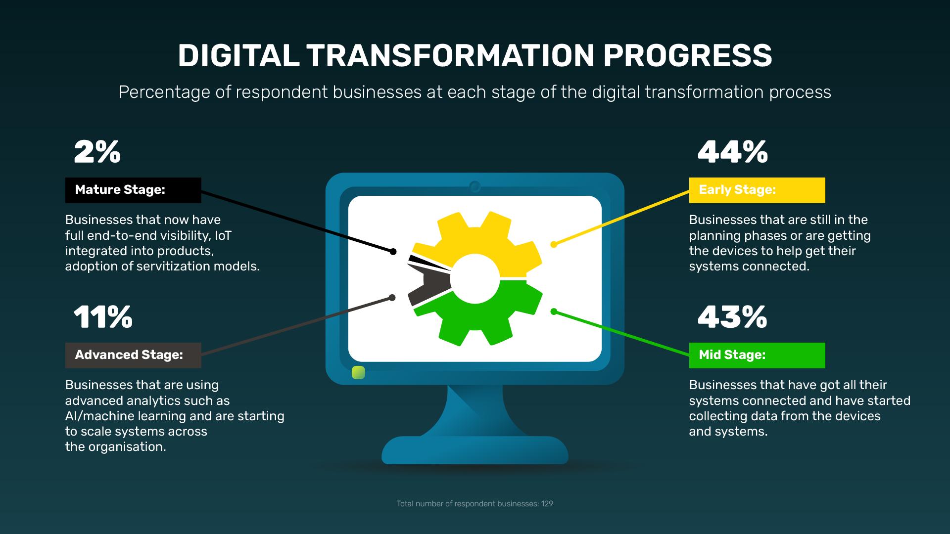 2-Digital-transformation-Progress