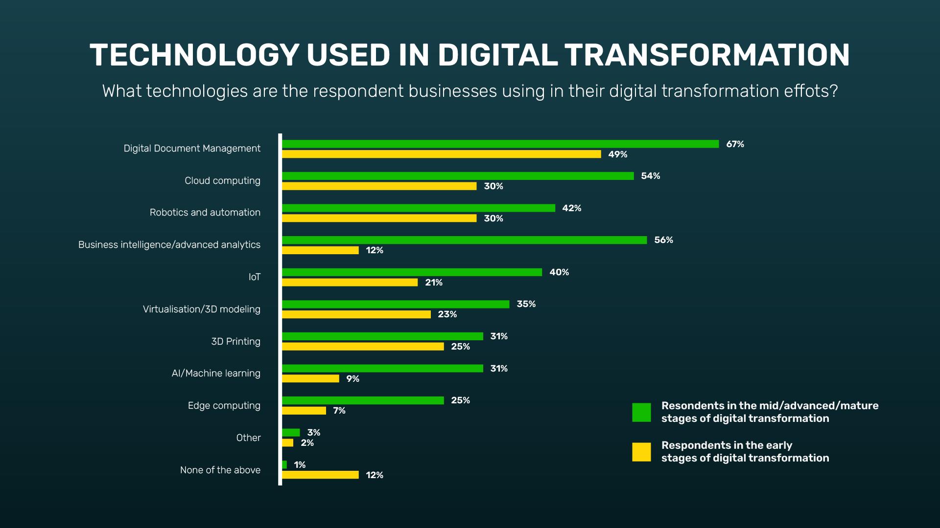 3-Technology-Used-Digital-Transformation