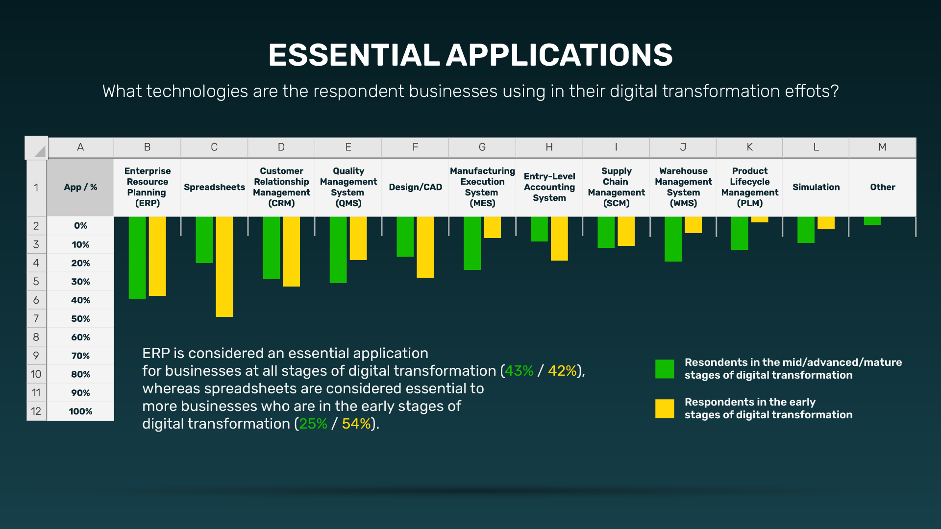4-Essential-Applications-in-digital-transformation-graphic-designed-like-spreadsheet