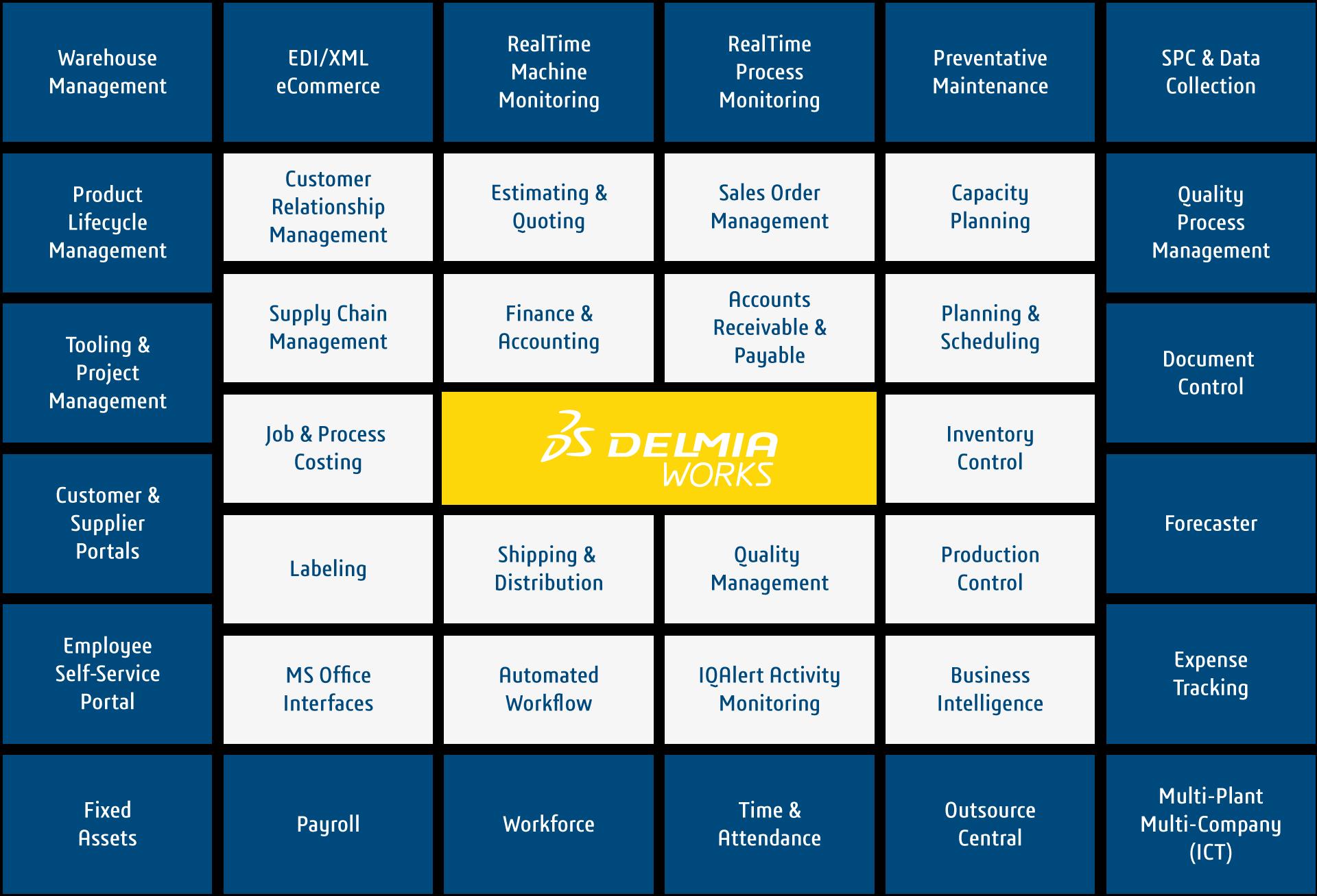DELMIAWorks-Modules-Graphic