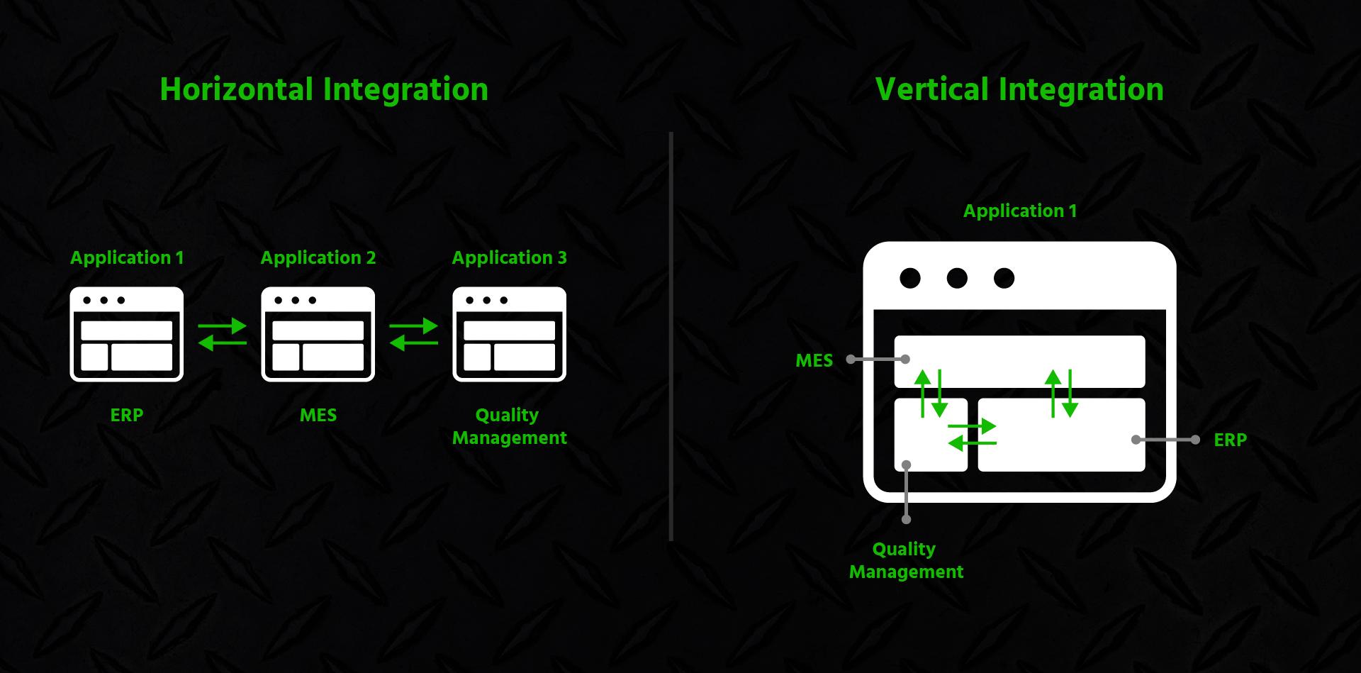 Horizontal vs Vertical Integration Styles